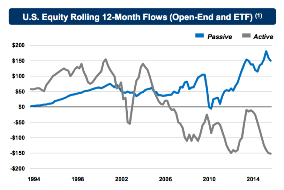 US Equity Rolling 12-MOnth flows