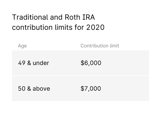 table-IRA-contribution-limits-by-age
