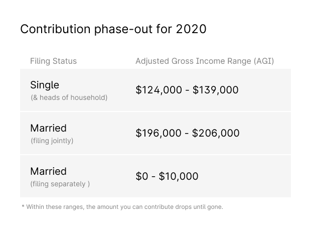 table-IRA-contribution-phase-out-2020