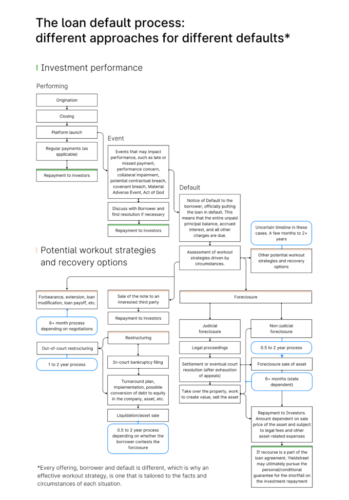 Loan default process map infographic