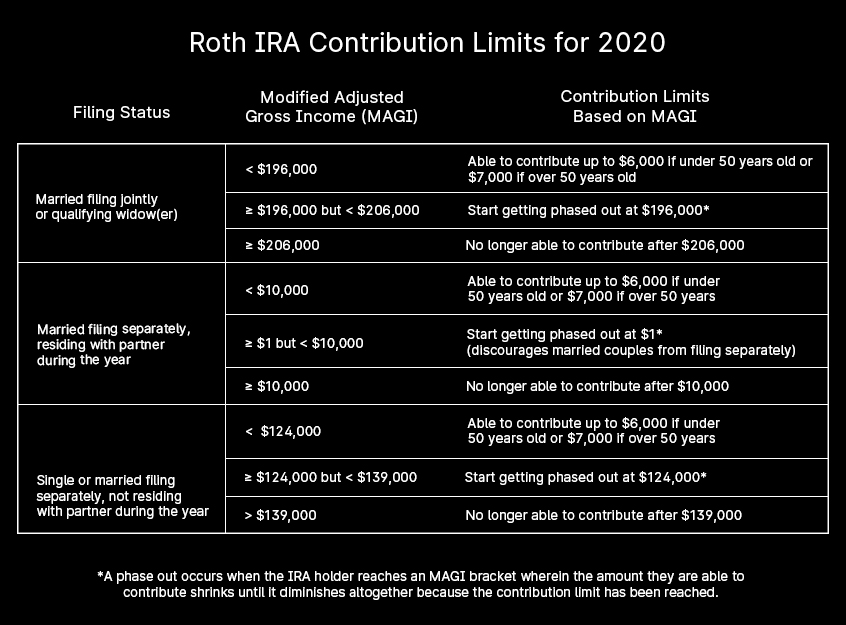 Roth-IRA-Contributions-table-graphic