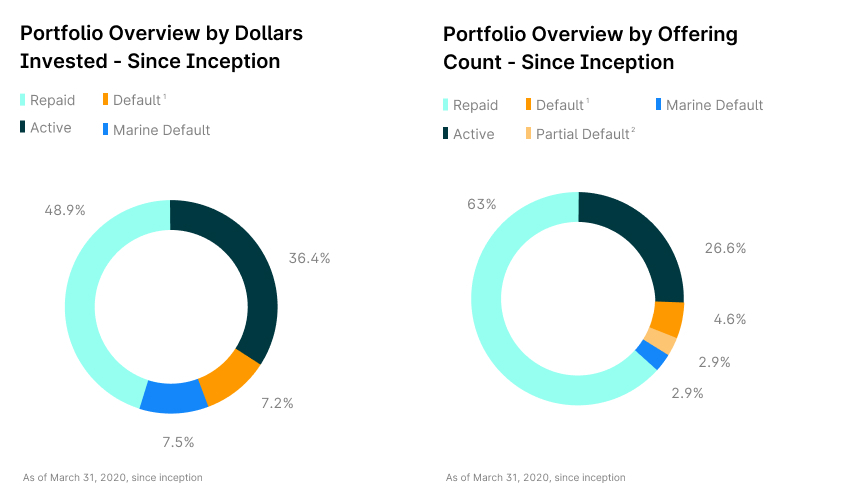 graph-3-portfolio-overview-by-dollars-invested-portfolio-overview-by-offering-count