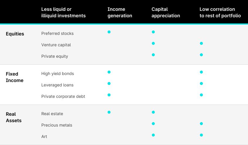 graph-liquid-vs.-illiquid-assets