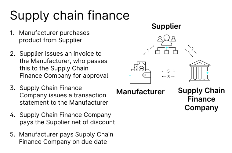 supply chain finance graphic