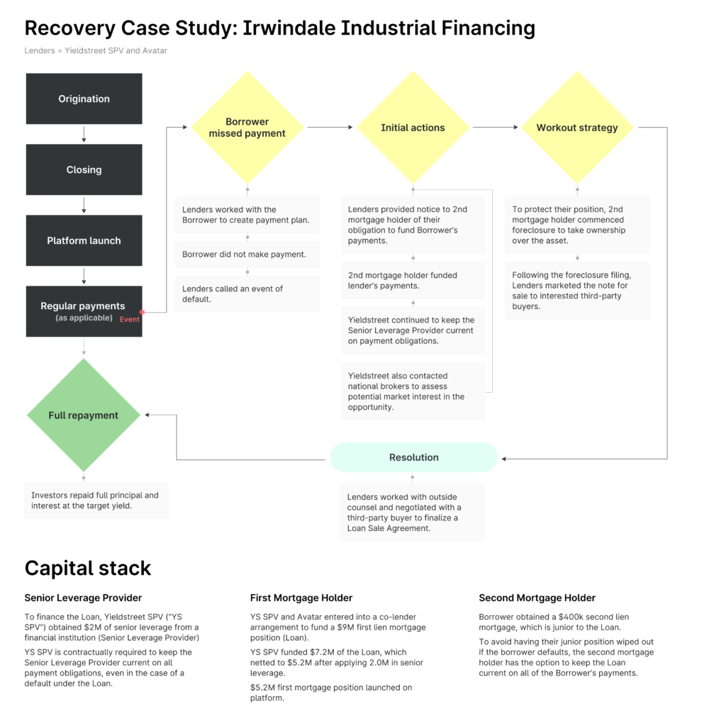 Flow chart detailing how Yieldstreet achieved recovery on the investment