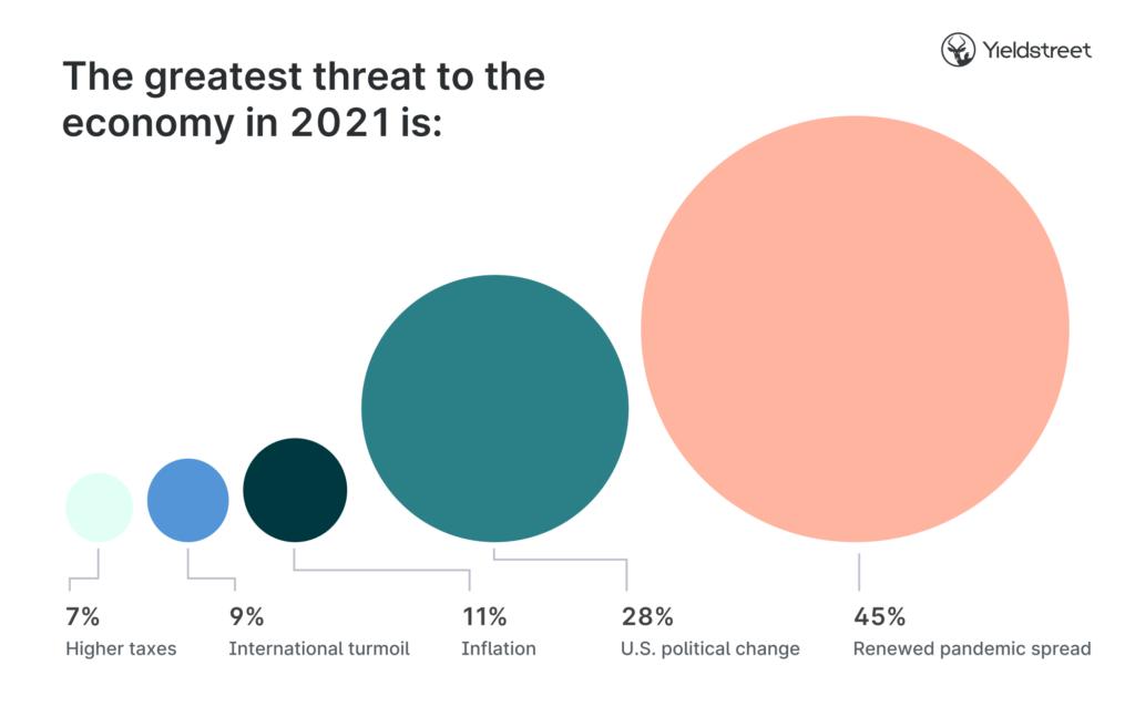 threat-too-economy-graphic-investor-survey