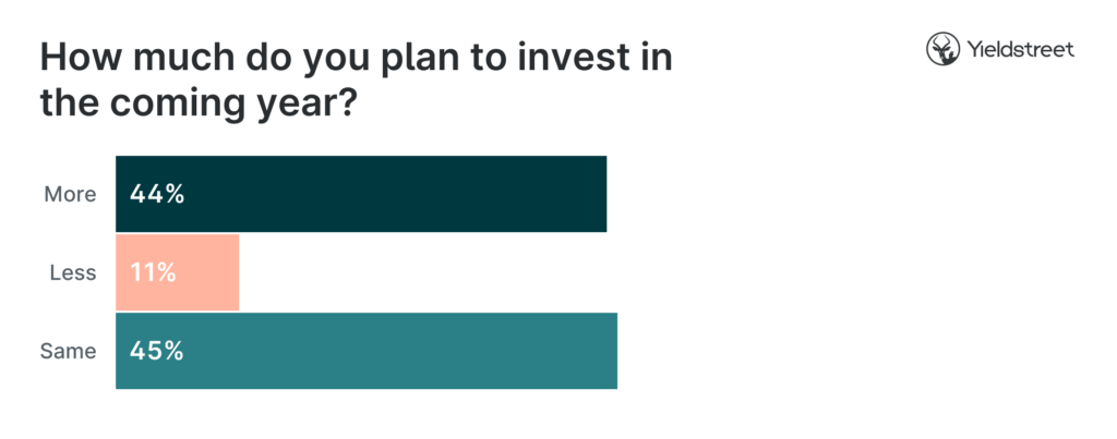 invest-coming-year-graphic-investor-survey
