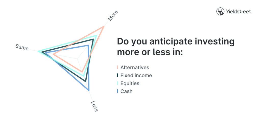 investment-anticipation-graphic-investor-survey