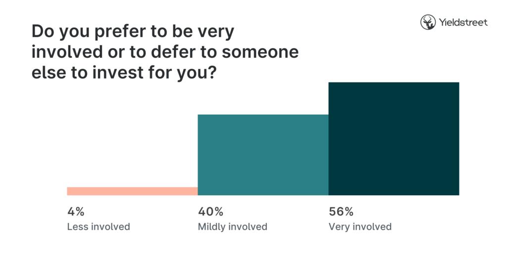 investor-involvement-graphic-investor-survey