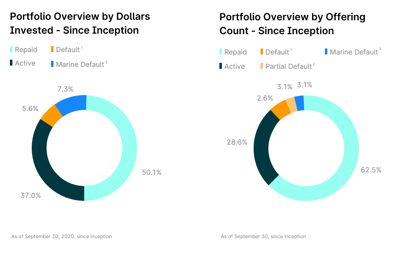 Pie chart of Yieldstreet alternative investment portfolio showing dollars invested across asset classes