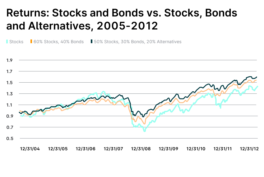 returns-2005-2012-why-alternatives