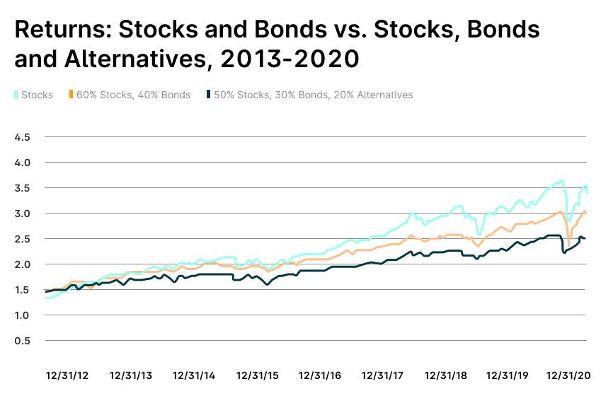 returns-2013-2020-why-alternatives