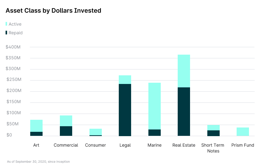 Chart of Yieldstreet investment portfolio showing total dollars invested across alternative asset classes