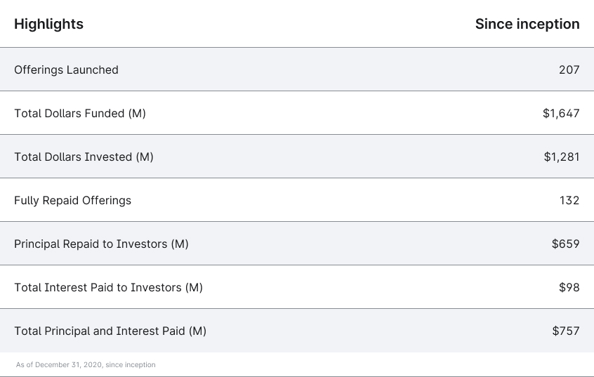 Chart highlighting Yieldstreet's offerings, as well as dollars funded, invested, and repaid to investors