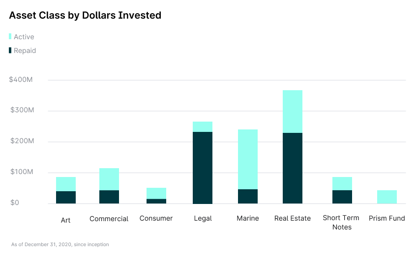 Bar chart highlighting dollar amounts associated with each alternative asset class