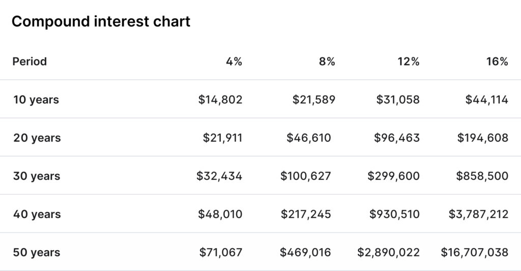 Table showing how compound interest could yield substantial returns with just a $10,000 investment